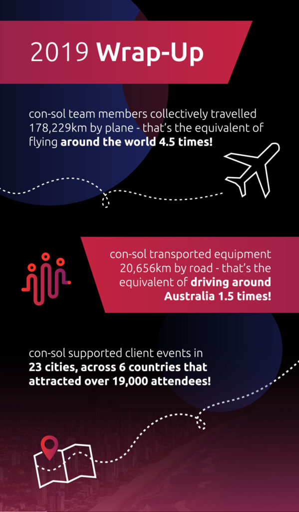Info graphic showing event statistics from con-sol in 2019. text reads: In 2019, con-sol event team members travelled a total of 178,229km by plane - that's the equivalent of flying around the world 4.5 times! We transported AV equipment 20,656km by road - that's the same as driving around Australia 1.5 times! con-sol supported events in 23 cities, across 6 countries, that attracted over 19,000 attendees!